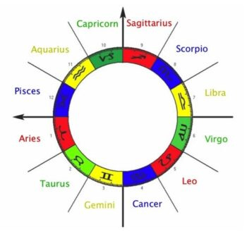 Zodiac wheel with Star Sign names